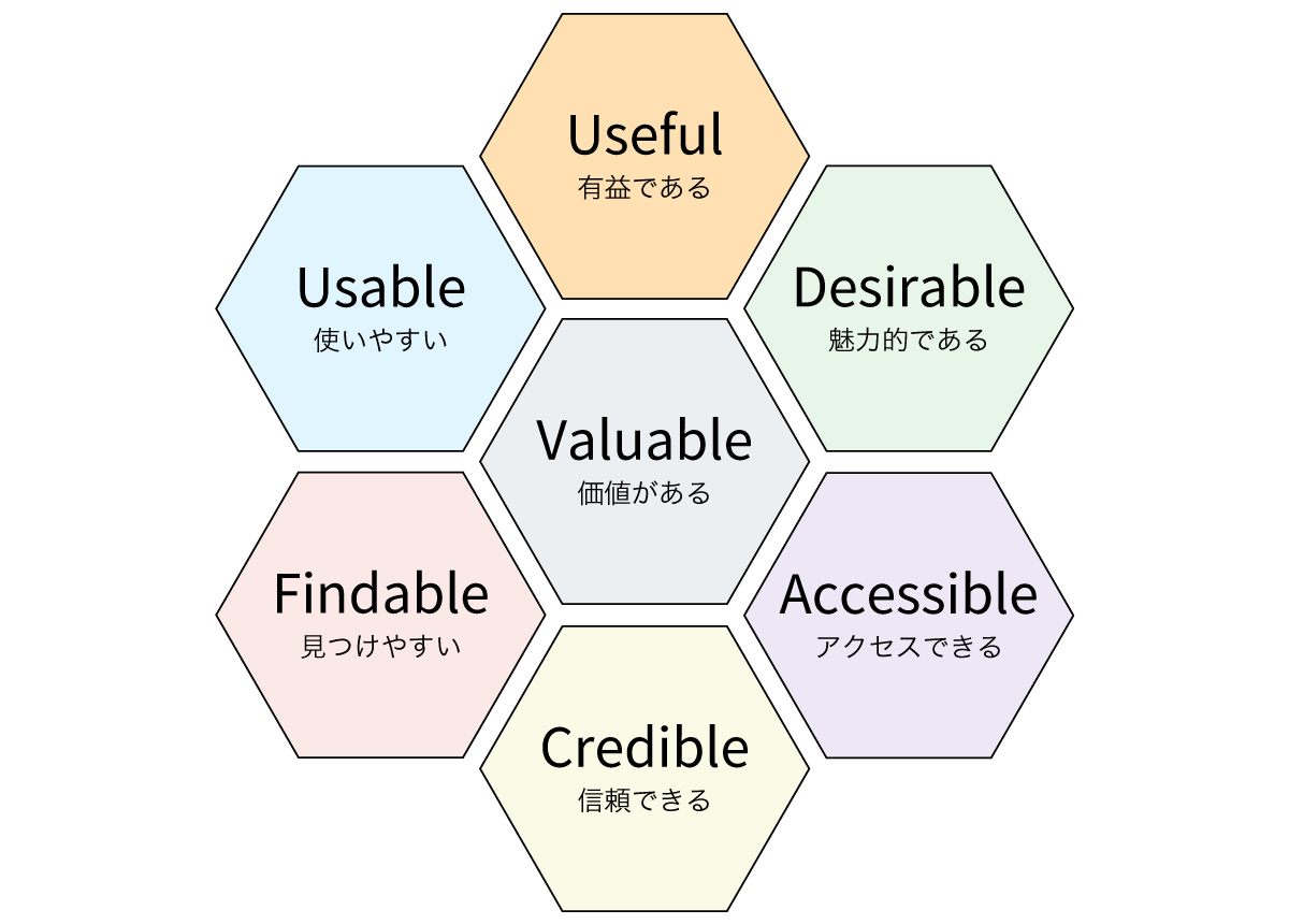 User Experience(UX) Honeycomb